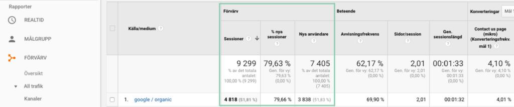 Antal besökare från Googles organiska sökresultat