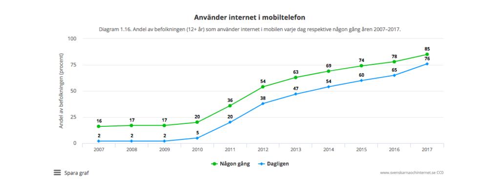 Mobilanvändning i Sverige