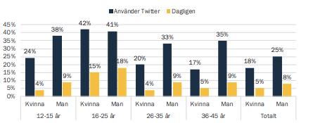 Twitter statistik