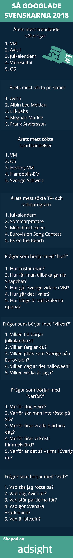 Så Googlade svenskarna 2018