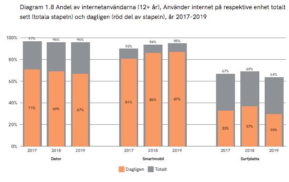 Datoranvändande och mobilanvändande i Sverige 2019