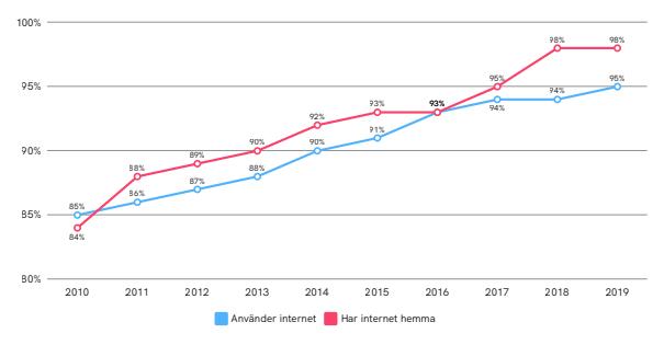 Internetanvändandet i Sverige 2010-2019