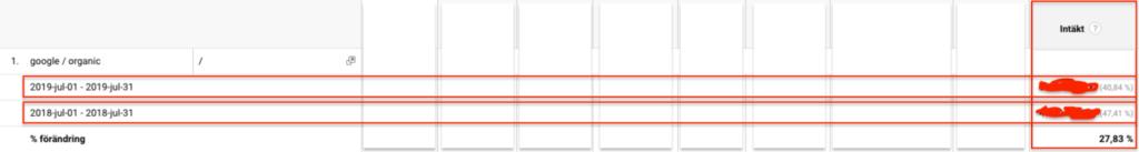 Kontrollera intäkter i Google Analytics