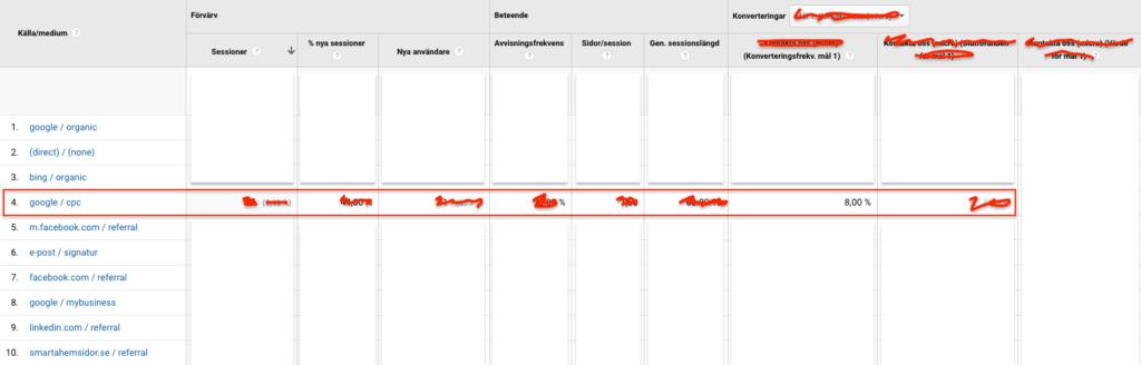 Kontrollera konverteringsgraden i Google Analytics