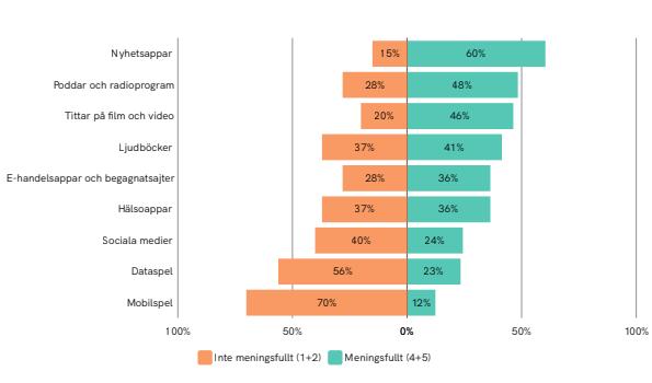 Meningsfullhet i internetappar 2019