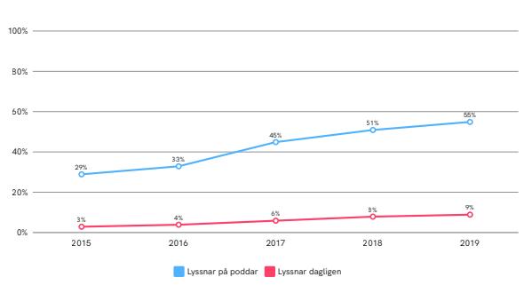 Poddlyssnande i Sverige 2019