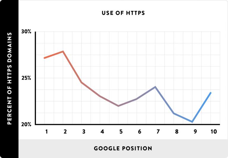 Samband mellan bra positioner i Google och SSL-certifikat