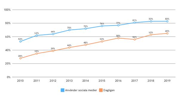Användandet av sociala medier i Sverige 2019
