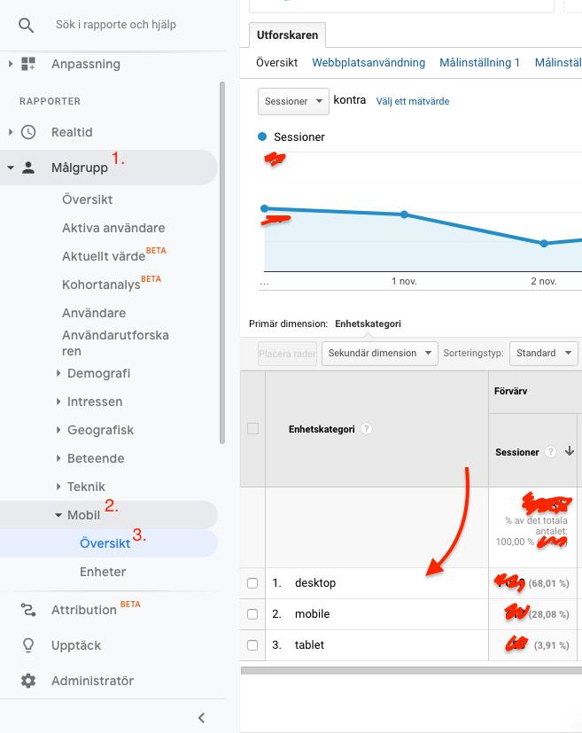 Vilka enheter använder dina webbplatsbesökare