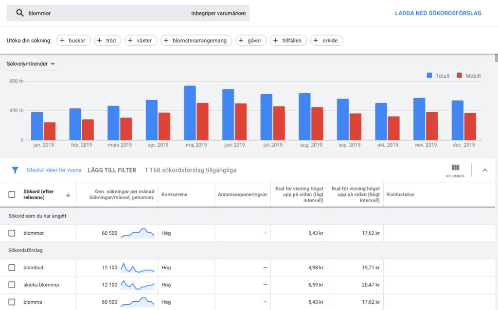 Översikt av funktionen upptäck nya sökord i Google sökordsplaneraren